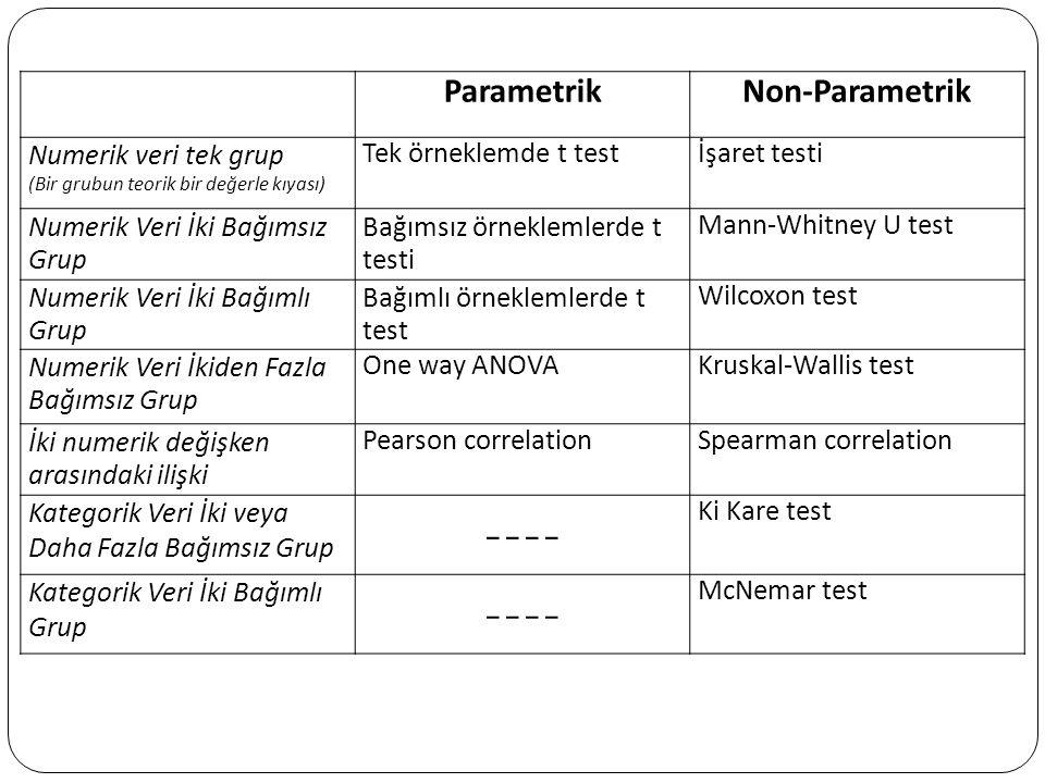 ---- Parametrik Non-Parametrik Numerik veri tek grup