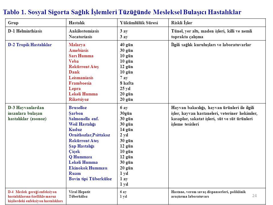 Tablo 1. Sosyal Sigorta Sağlık İşlemleri Tüzüğünde Mesleksel Bulaşıcı Hastalıklar