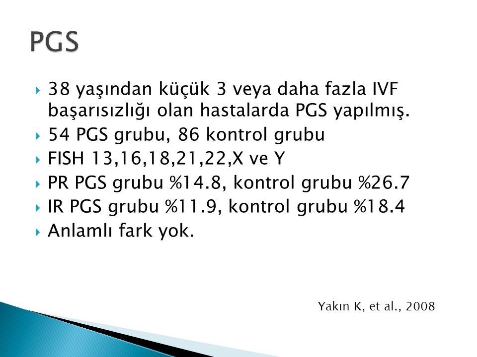 PGS 38 yaşından küçük 3 veya daha fazla IVF başarısızlığı olan hastalarda PGS yapılmış. 54 PGS grubu, 86 kontrol grubu.