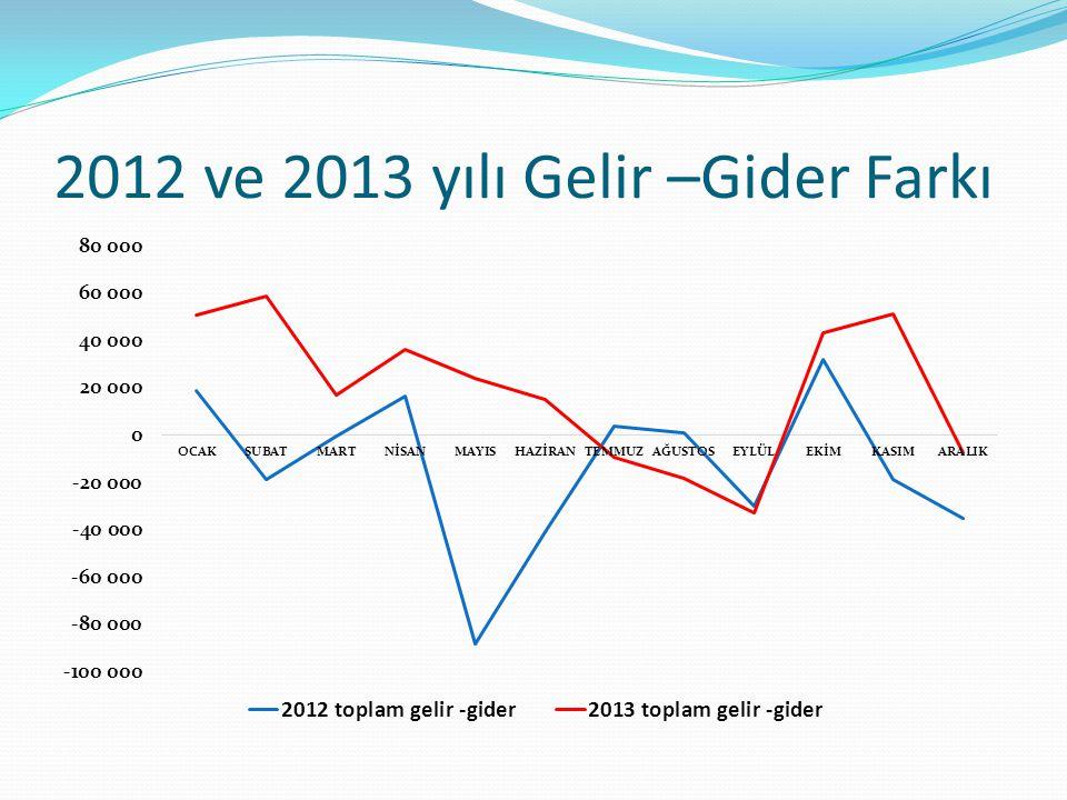 2012 ve 2013 yılı Gelir –Gider Farkı