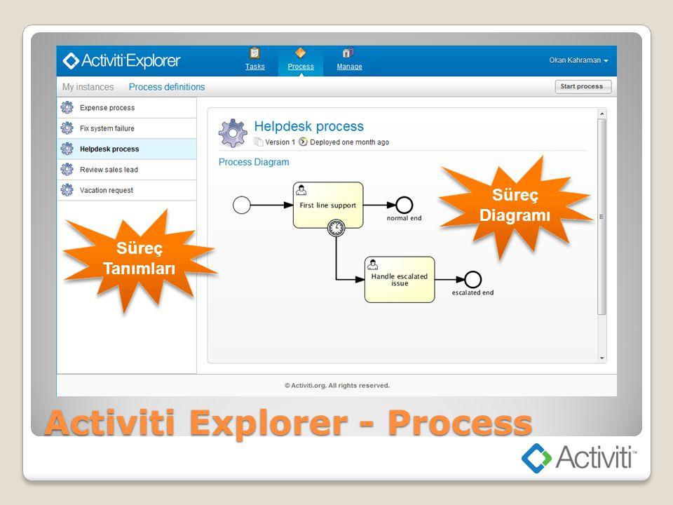 Activiti Explorer - Process