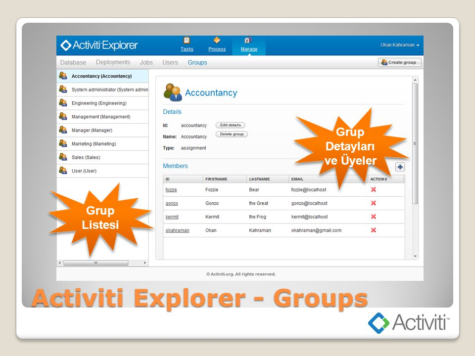 Activiti Explorer - Groups