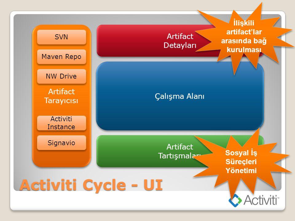 Activiti Cycle - UI İlişkili artifact'lar arasında bağ kurulması