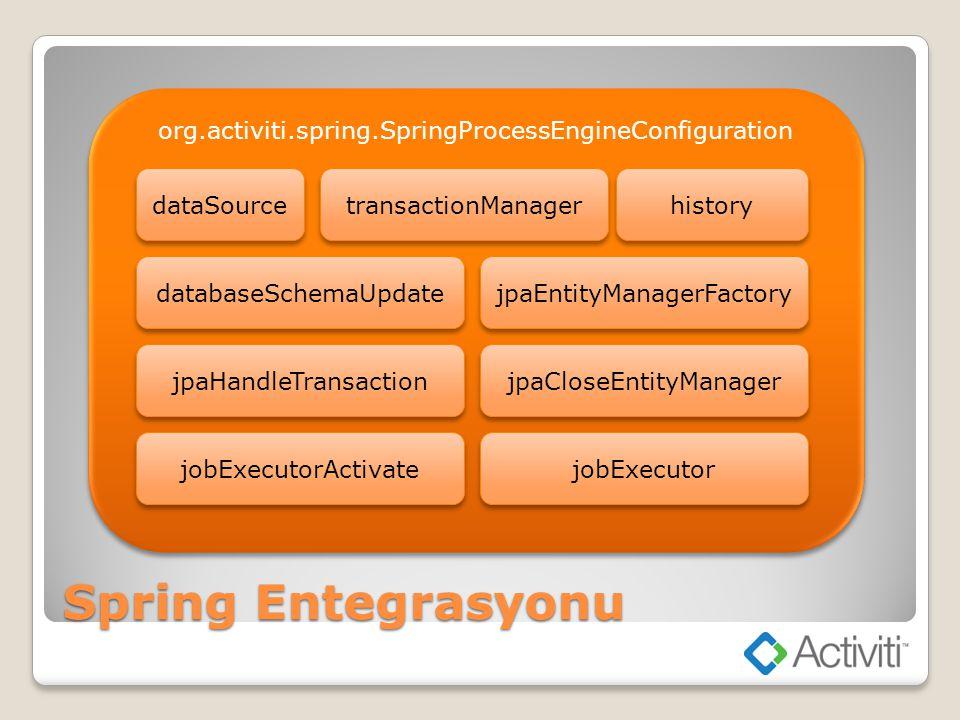 org.activiti.spring.SpringProcessEngineConfiguration