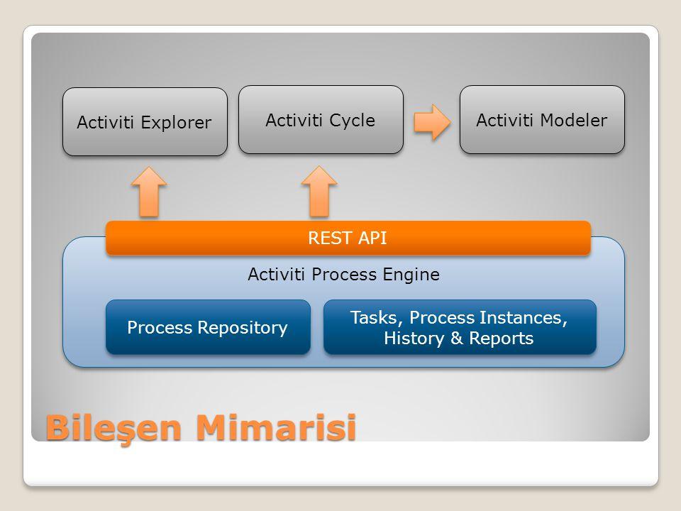 Bileşen Mimarisi Activiti Explorer Activiti Cycle Activiti Modeler