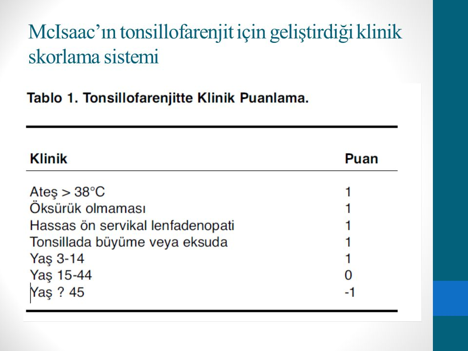 McIsaac'ın tonsillofarenjit için geliştirdiği klinik skorlama sistemi