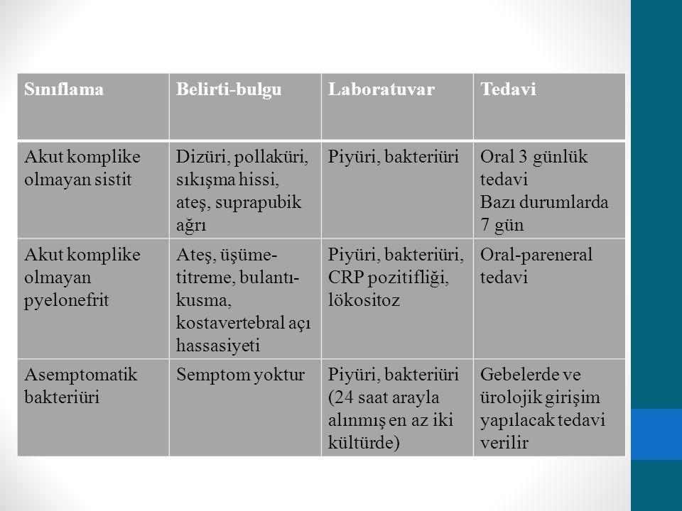 Sınıflama Belirti-bulgu. Laboratuvar. Tedavi. Akut komplike olmayan sistit. Dizüri, pollaküri, sıkışma hissi, ateş, suprapubik ağrı.