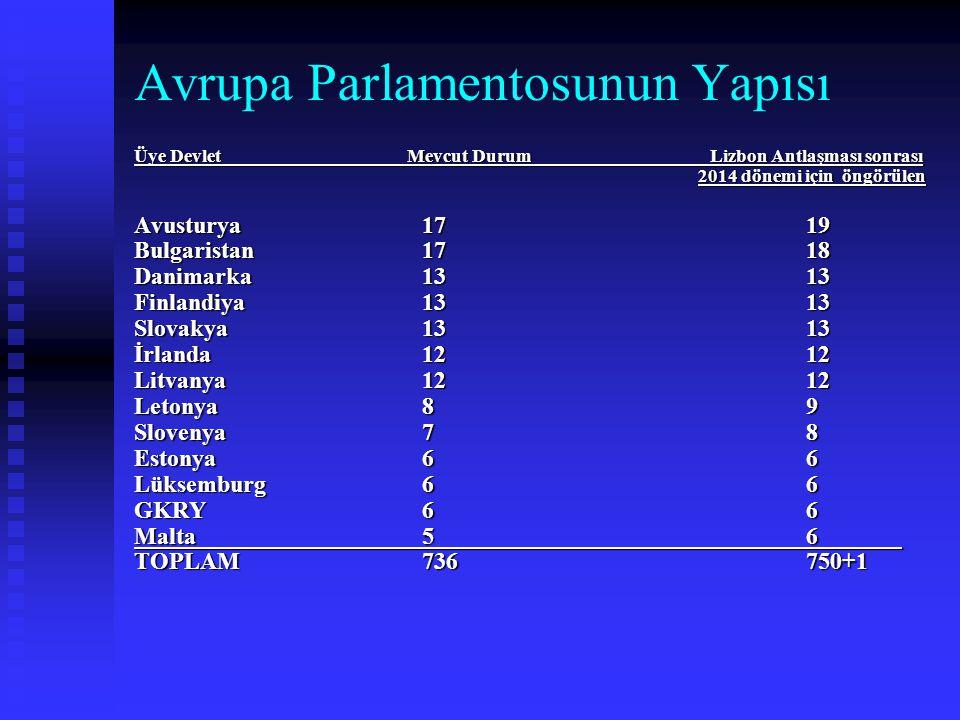 Avrupa Parlamentosunun Yapısı