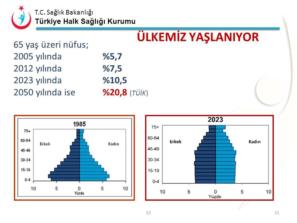 ÜLKEMİZ YAŞLANIYOR 65 yaş üzeri nüfus; 2005 yılında %5,7