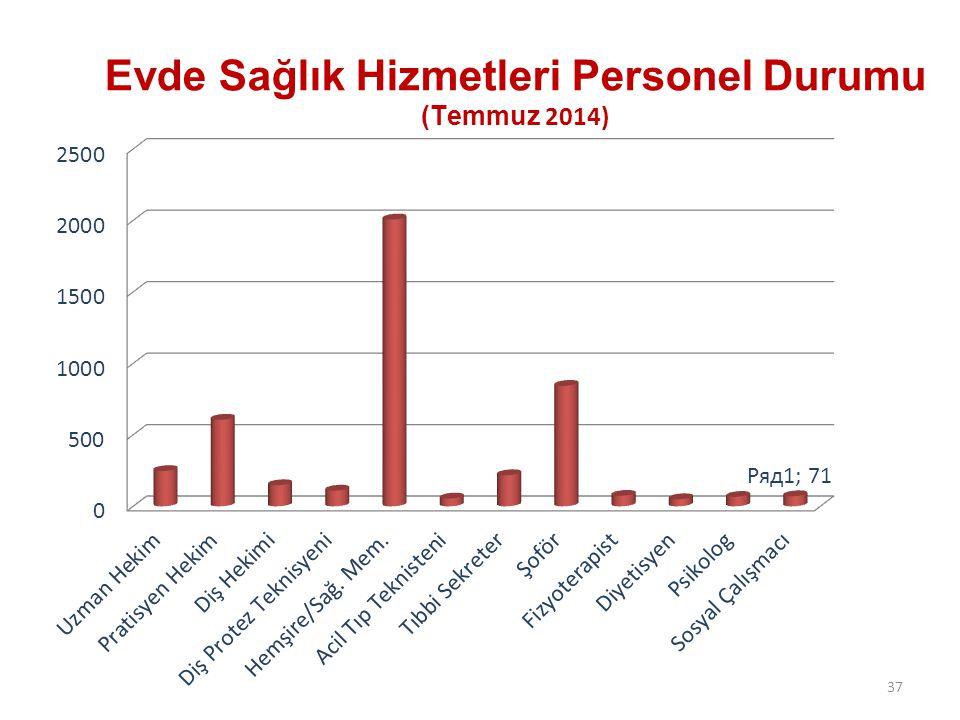 Evde Sağlık Hizmetleri Personel Durumu (Temmuz 2014)