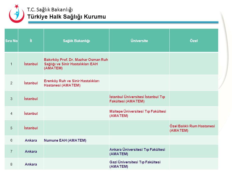 A2 – Tedavi Sıra No İl Sağlık Bakanlığı Üniversite Özel 1 İstanbul