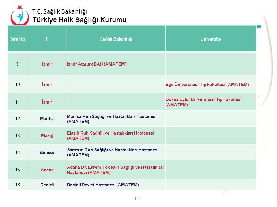A2 – Tedavi Sıra No İl Sağlık Bakanlığı Üniversite 9 İzmir