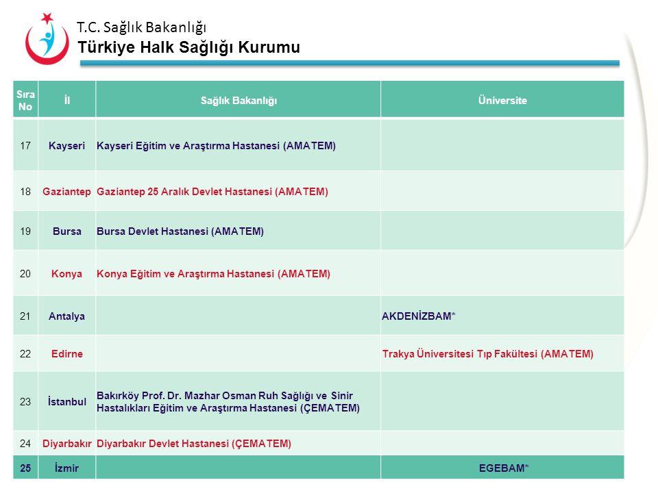 A2 – Tedavi Sıra No İl Sağlık Bakanlığı Üniversite 17 Kayseri