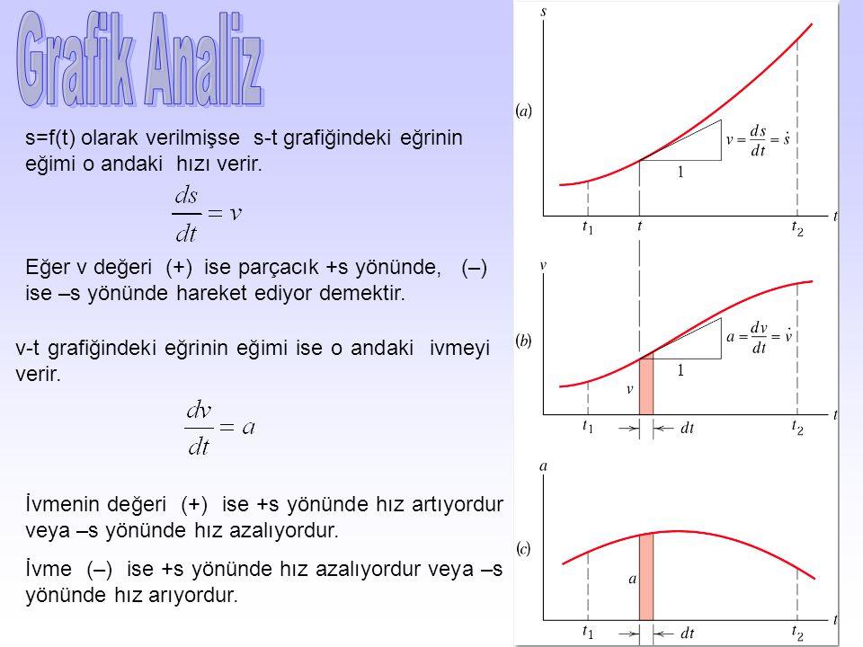 Grafik Analiz s=f(t) olarak verilmişse s-t grafiğindeki eğrinin eğimi o andaki hızı verir.