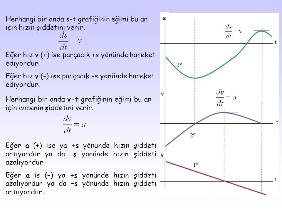 Eğer hız v (+) ise parçacık +s yönünde hareket ediyordur.