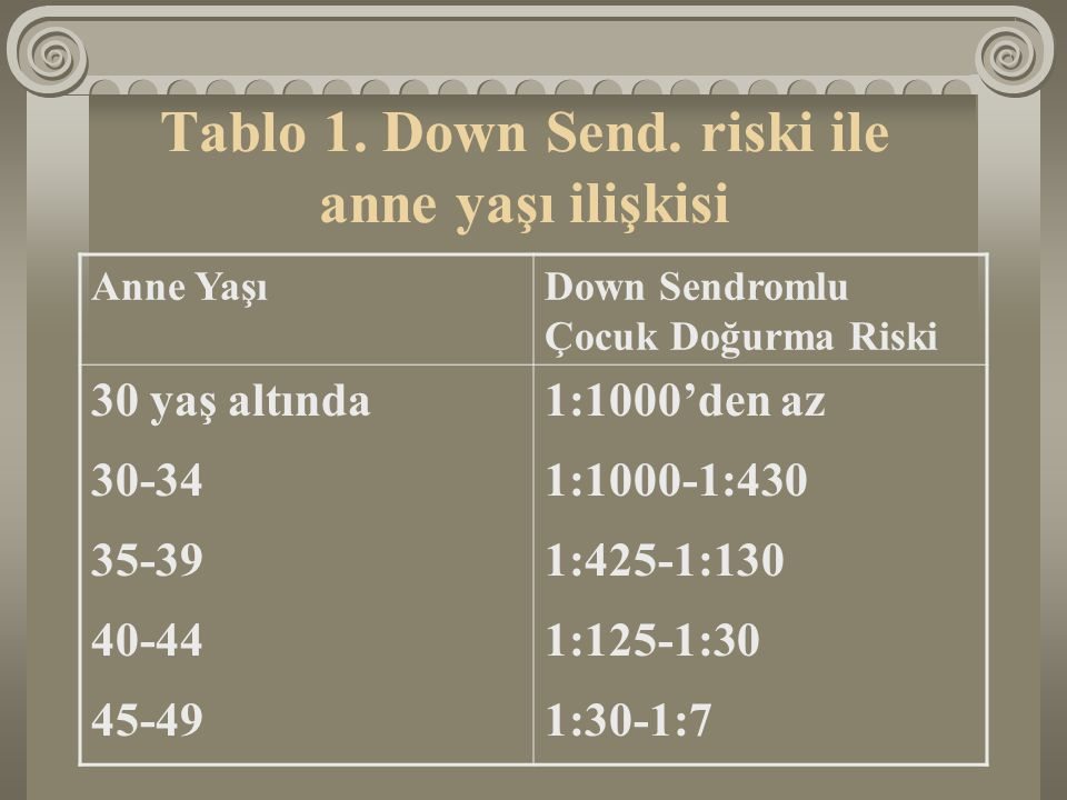 Tablo 1. Down Send. riski ile anne yaşı ilişkisi