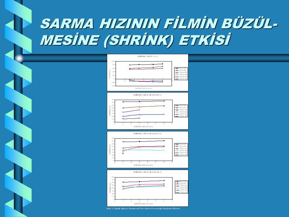 SARMA HIZININ FİLMİN BÜZÜL-MESİNE (SHRİNK) ETKİSİ