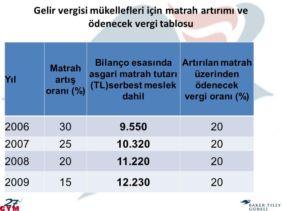 Gelir vergisi mükellefleri için matrah artırımı ve ödenecek vergi tablosu