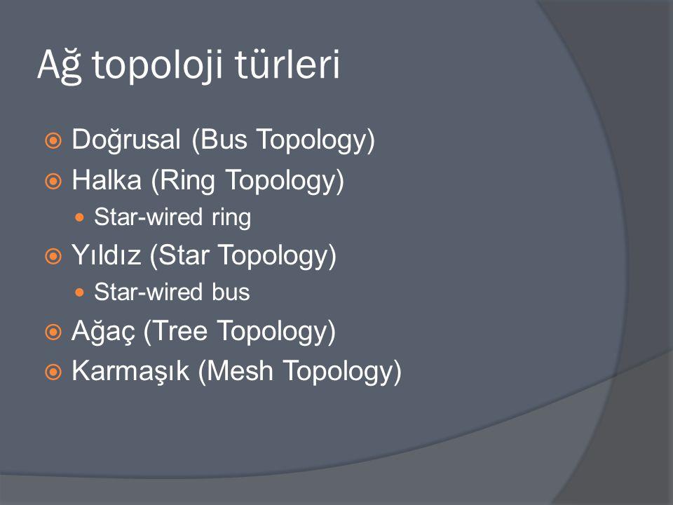 Ağ topoloji türleri Doğrusal (Bus Topology) Halka (Ring Topology)