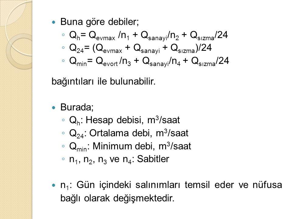 Buna göre debiler; Qh= Qevmax /n1 + Qsanayi/n2 + Qsızma/24. Q24= (Qevmax + Qsanayi + Qsızma)/24. Qmin= Qevort /n3 + Qsanayi/n4 + Qsızma/24.