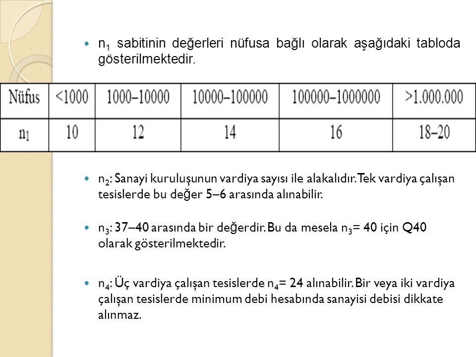 n1 sabitinin değerleri nüfusa bağlı olarak aşağıdaki tabloda gösterilmektedir.