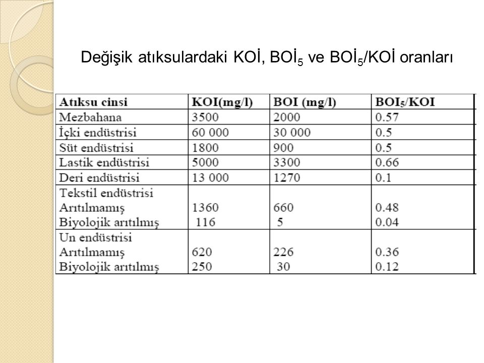 Değişik atıksulardaki KOİ, BOİ5 ve BOİ5/KOİ oranları