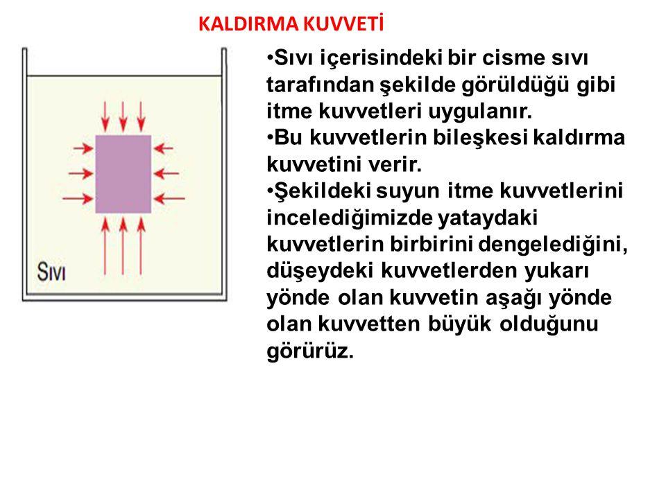 KALDIRMA KUVVETİ Sıvı içerisindeki bir cisme sıvı tarafından şekilde görüldüğü gibi itme kuvvetleri uygulanır.