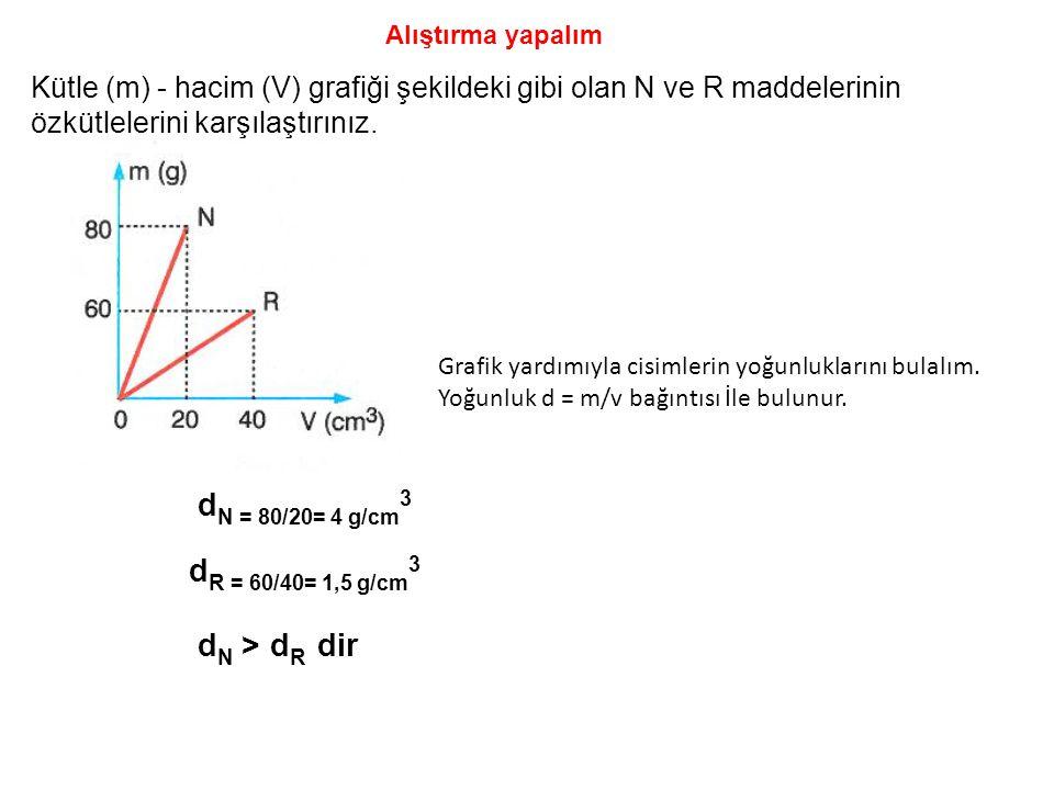 dN = 80/20= 4 g/cm3 dR = 60/40= 1,5 g/cm3 dN > dR dir