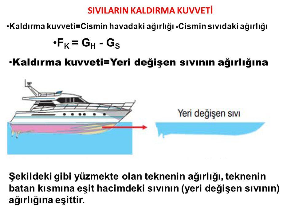 FK = GH - GS SIVILARIN KALDIRMA KUVVETİ