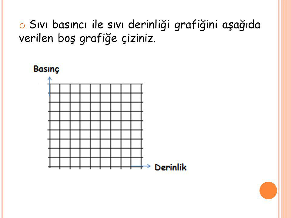 Sıvı basıncı ile sıvı derinliği grafiğini aşağıda verilen boş grafiğe çiziniz.