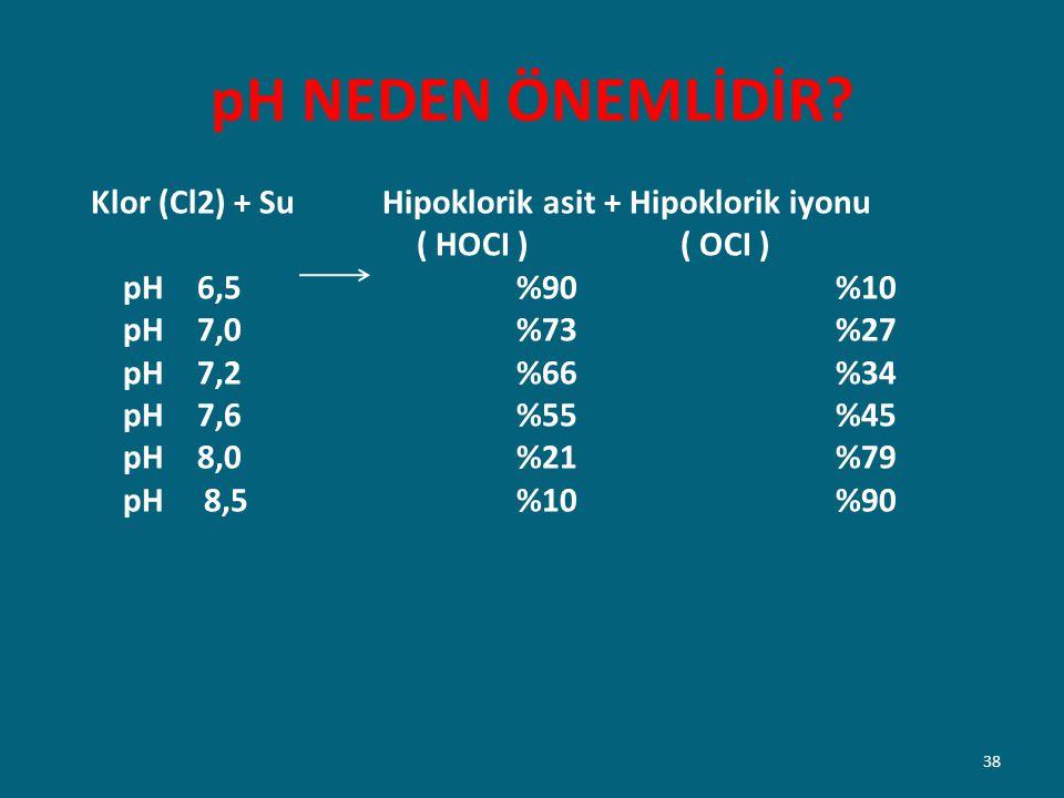 pH NEDEN ÖNEMLİDİR Klor (Cl2) + Su Hipoklorik asit + Hipoklorik iyonu