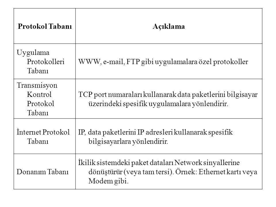Protokol Tabanı Açıklama. Uygulama Protokolleri Tabanı. WWW, e-mail, FTP gibi uygulamalara özel protokoller.
