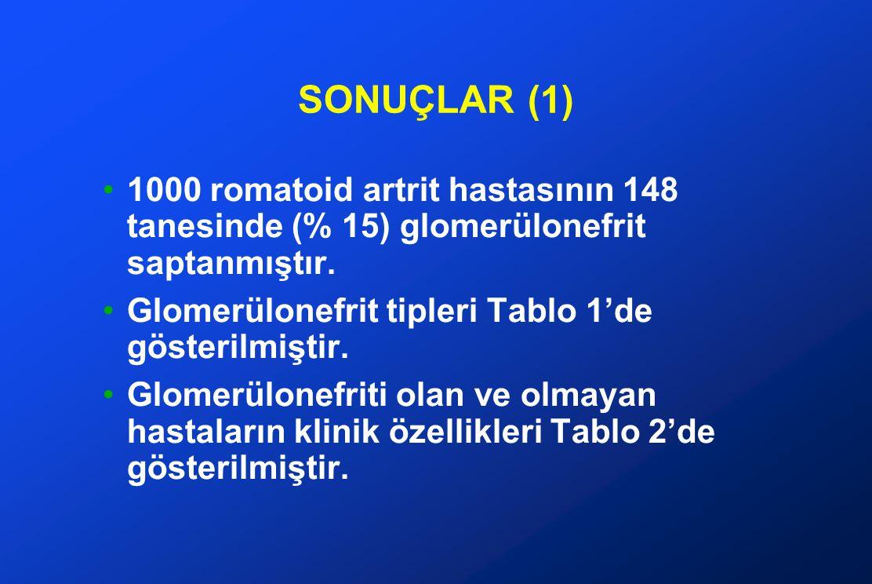 SONUÇLAR (1) 1000 romatoid artrit hastasının 148 tanesinde (% 15) glomerülonefrit saptanmıştır. Glomerülonefrit tipleri Tablo 1'de gösterilmiştir.