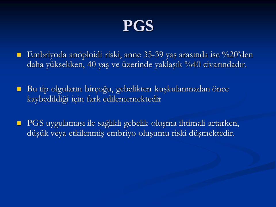 PGS Embriyoda anöploidi riski, anne 35-39 yaş arasında ise %20'den daha yüksekken, 40 yaş ve üzerinde yaklaşık %40 civarındadır.