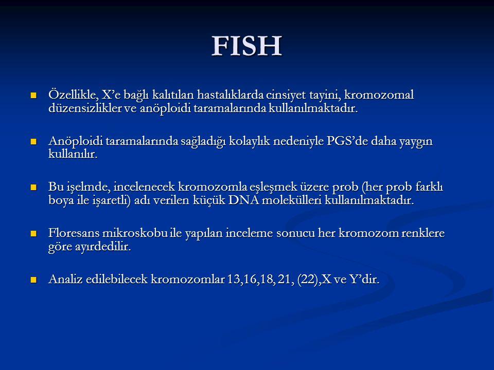 FISH Özellikle, X'e bağlı kalıtılan hastalıklarda cinsiyet tayini, kromozomal düzensizlikler ve anöploidi taramalarında kullanılmaktadır.