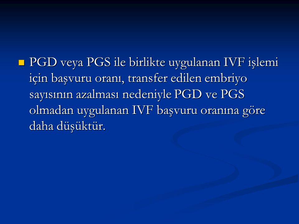PGD veya PGS ile birlikte uygulanan IVF işlemi için başvuru oranı, transfer edilen embriyo sayısının azalması nedeniyle PGD ve PGS olmadan uygulanan IVF başvuru oranına göre daha düşüktür.