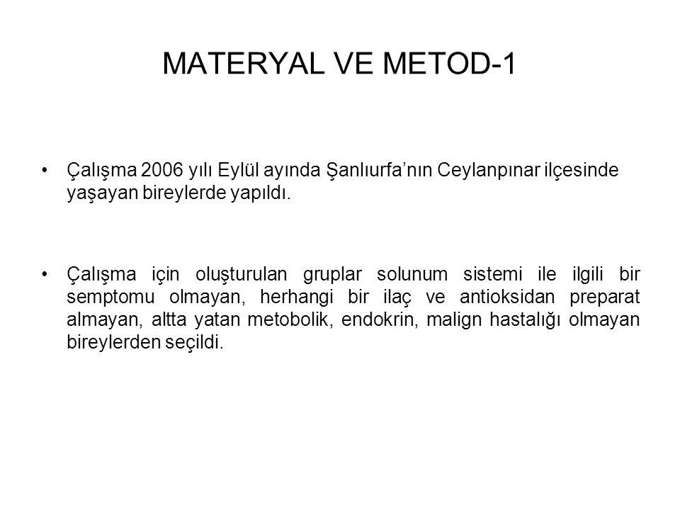 MATERYAL VE METOD-1 Çalışma 2006 yılı Eylül ayında Şanlıurfa'nın Ceylanpınar ilçesinde yaşayan bireylerde yapıldı.
