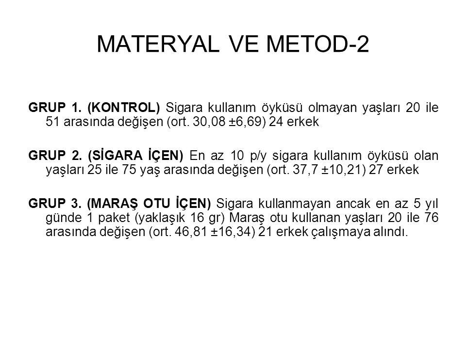 MATERYAL VE METOD-2 GRUP 1. (KONTROL) Sigara kullanım öyküsü olmayan yaşları 20 ile 51 arasında değişen (ort. 30,08 ±6,69) 24 erkek.