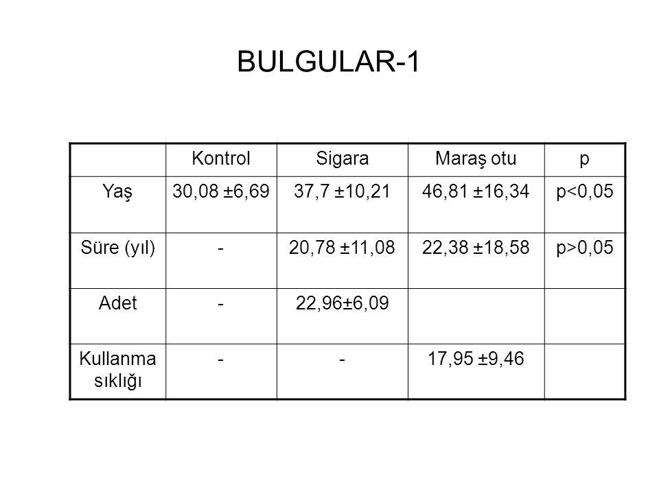 BULGULAR-1 Kontrol Sigara Maraş otu p Yaş 30,08 ±6,69 37,7 ±10,21