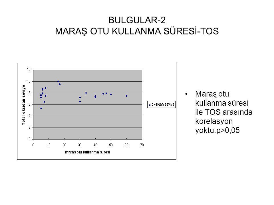 BULGULAR-2 MARAŞ OTU KULLANMA SÜRESİ-TOS