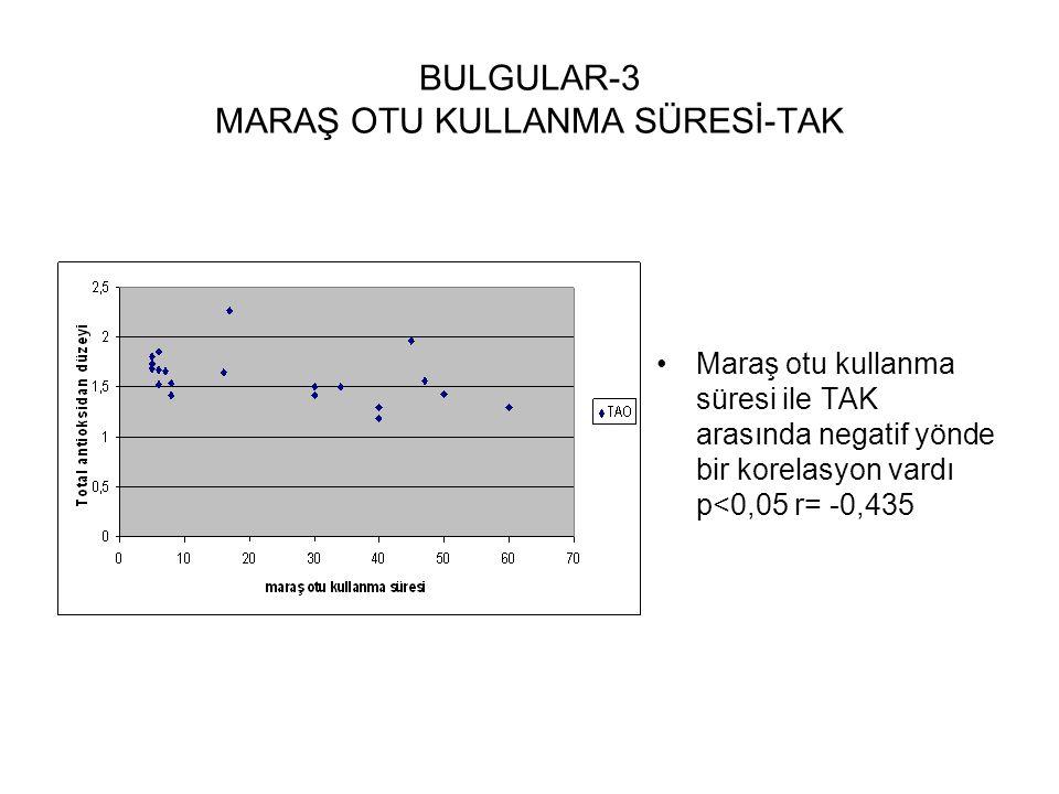 BULGULAR-3 MARAŞ OTU KULLANMA SÜRESİ-TAK
