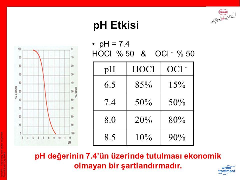 pH Etkisi pH HOCl OCl - 6.5 85% 15% 7.4 50% 8.0 20% 80% 8.5 10% 90%