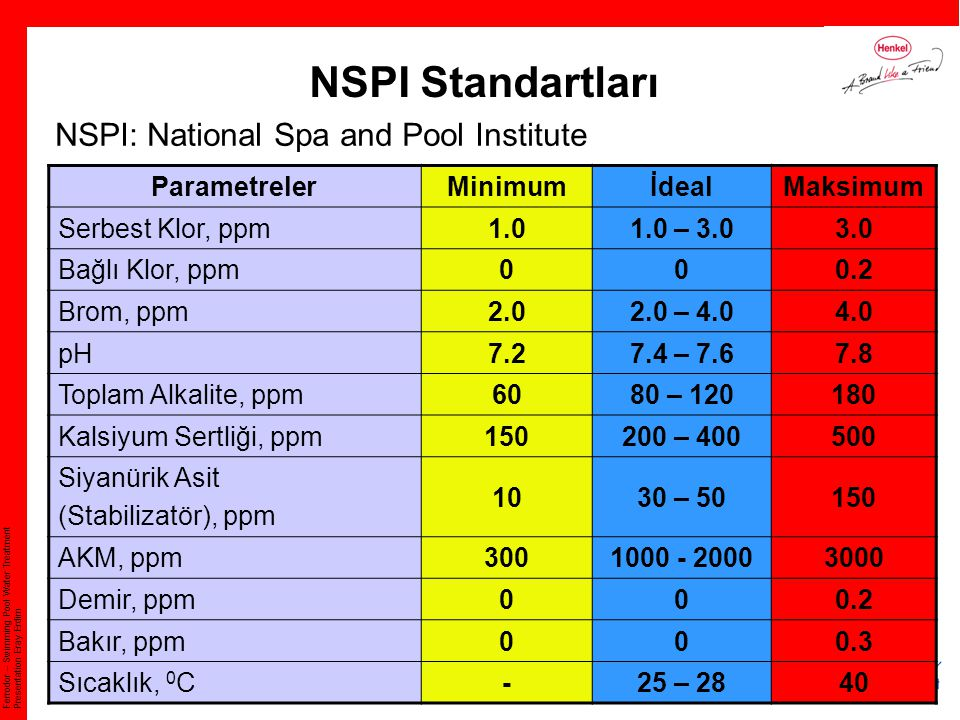 NSPI Standartları NSPI: National Spa and Pool Institute Parametreler