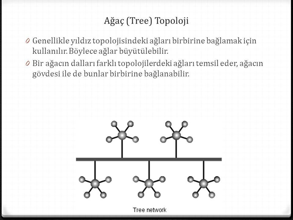 Ağaç (Tree) Topoloji Genellikle yıldız topolojisindeki ağları birbirine bağlamak için kullanılır. Böylece ağlar büyütülebilir.