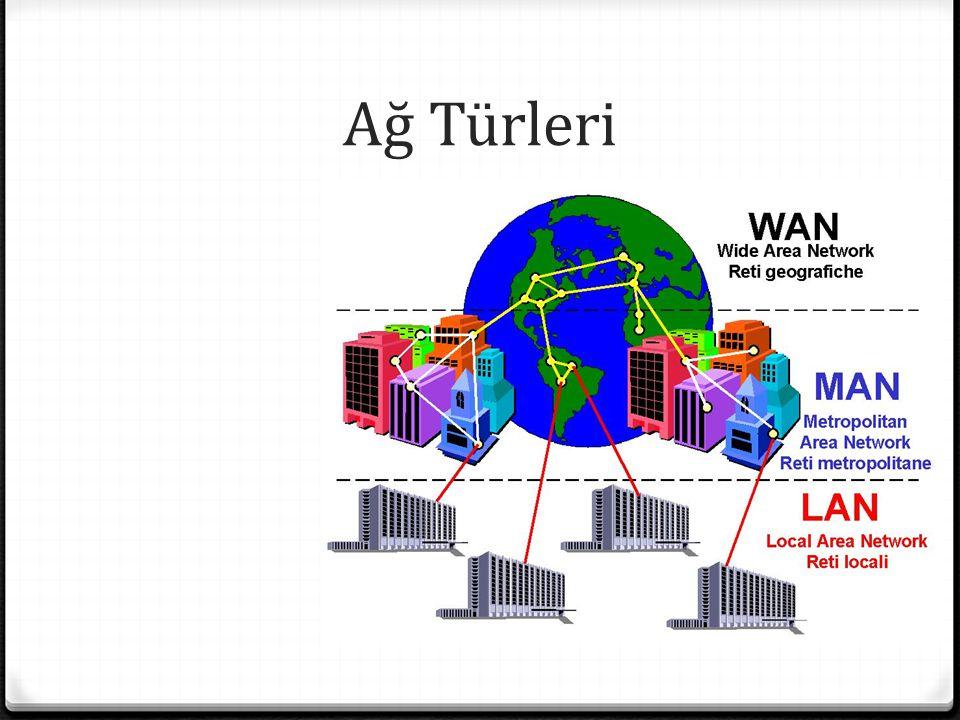 Ağ Türleri LAN (Local Area Network) MAN (Metropolitan Area Network)