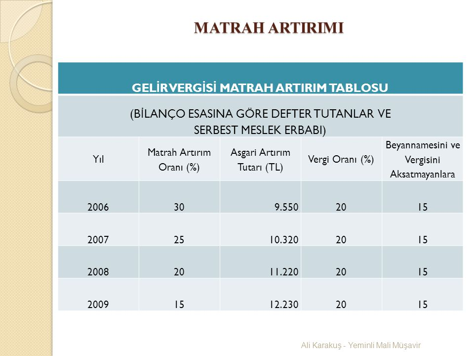 GELİR VERGİSİ MATRAH ARTIRIM TABLOSU
