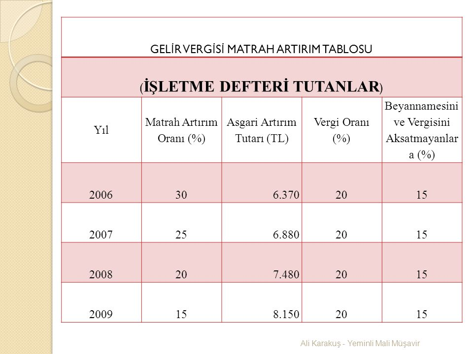 GELİR VERGİSİ MATRAH ARTIRIM TABLOSU (İŞLETME DEFTERİ TUTANLAR)