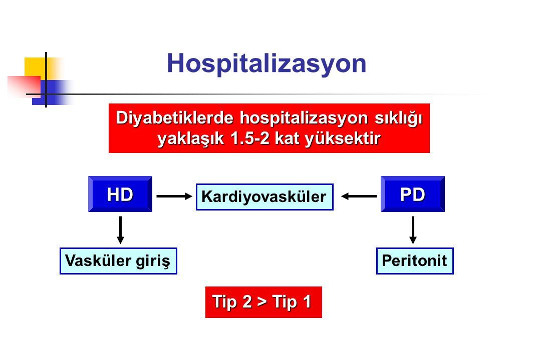 Diyabetiklerde hospitalizasyon sıklığı yaklaşık 1.5-2 kat yüksektir
