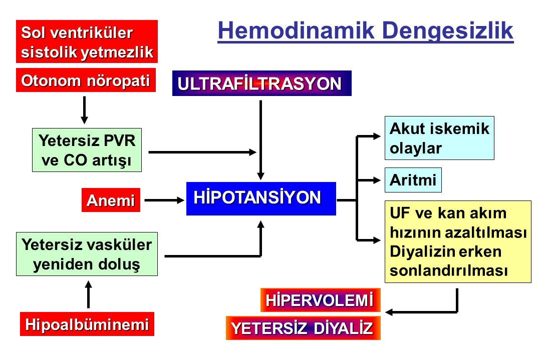 Hemodinamik Dengesizlik