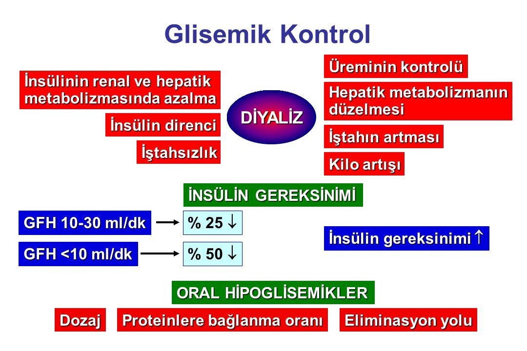 Glisemik Kontrol DİYALİZ Üreminin kontrolü İnsülinin renal ve hepatik